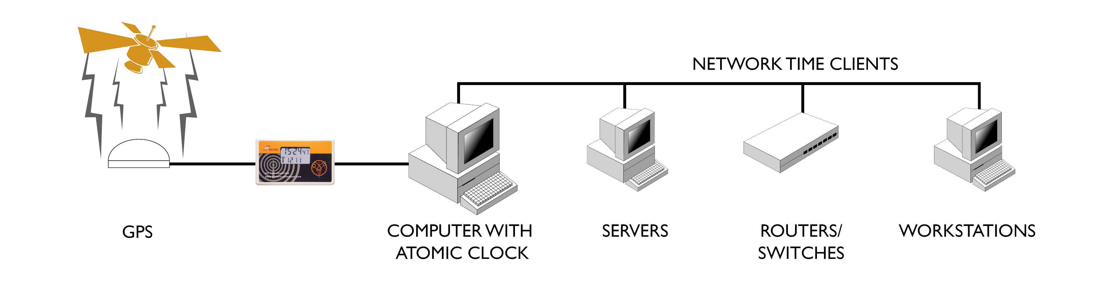 Network Time Server GPS