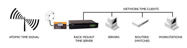 Linux time server