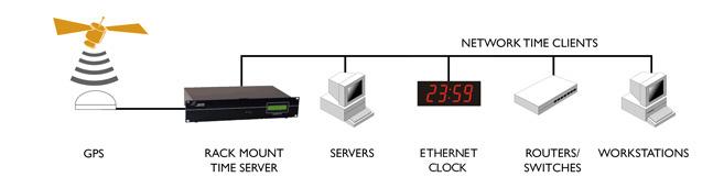 windows 2003 time server
